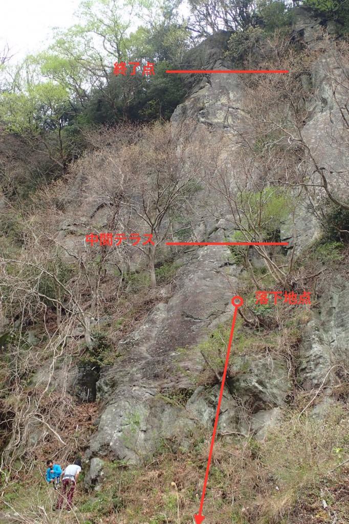 No1ルートの全長は34〜35m。クライマーは中間テラスから4〜5m下がった地点から落下。落下地点が緩傾斜の草藪であった為、10mの滑落でも一命を取り留めた。